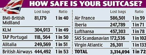 Source: Association of European Airlines (AEA), April to October 2008