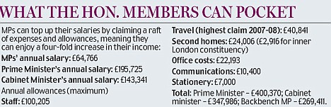 What MPs can claim for
