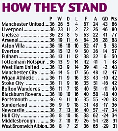 How they stand