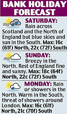 weather for bank holiday