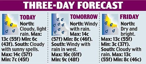 Three-day forecast