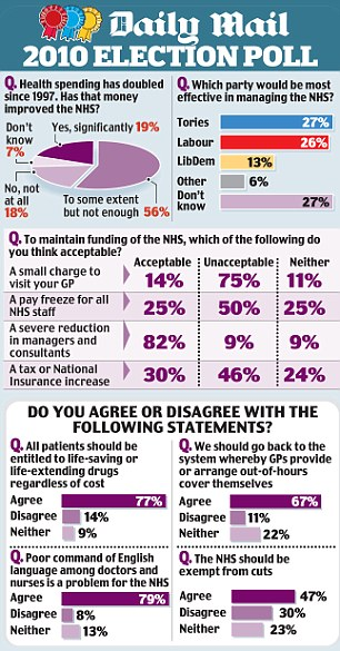 Daily Mail election poll