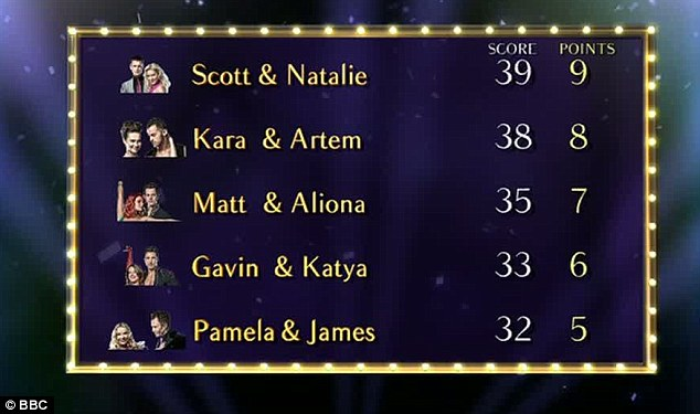 Top of the charts: Scott and Natalie reclaimed their position at the top of the leader board