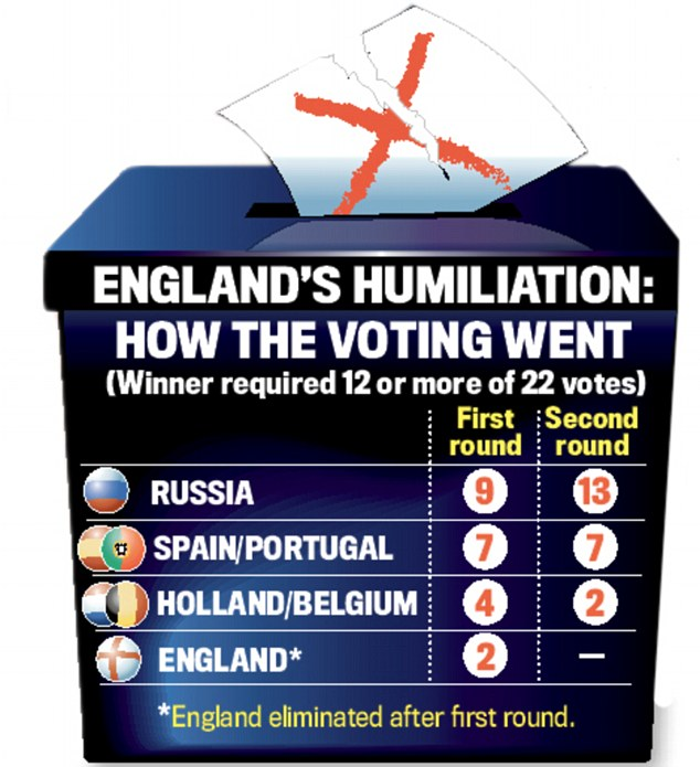 The vote: England 2018 World Cup failure