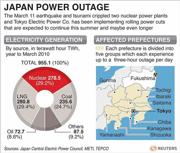 Japan's electricity generation