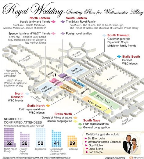 Seating plan: The British Royal Family and Kate's family and friends will be closest to the action