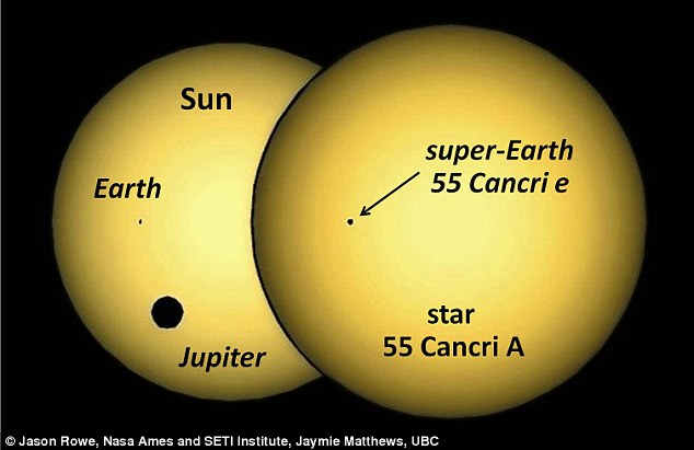 A simulation of the silhouette of planet 55 Cancri e passing in front of its parent star, compared to the Earth and Jupiter transiting our Sun, as seen from outside the Solar System