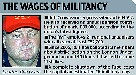 Bob Crow earns a salary of £94,747 and has annual pension contributions of £30,000