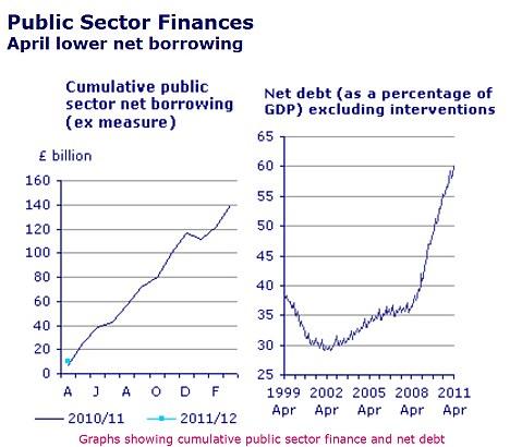Public borrowing figures