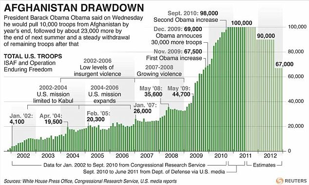 Graphic which charts U.S. troop numbers in Afghanistan since 2001, updated with announced troop reductions to the end of 2012