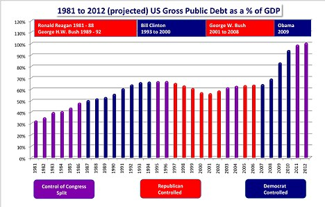 Only way is up: How the U.S. debt has grown since 1981