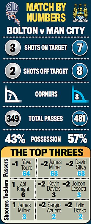 Match by numbers: Bolton v Man City