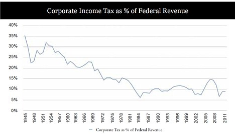 This graph shows the declining proportion of the total U.S tax take coming from corporate income tax since 1945