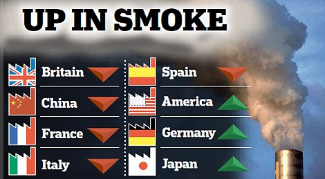 Up in smoke: Factory output dropped in Britain, China and much of the eurozone and grew only slowly in the US, Germany and Japan