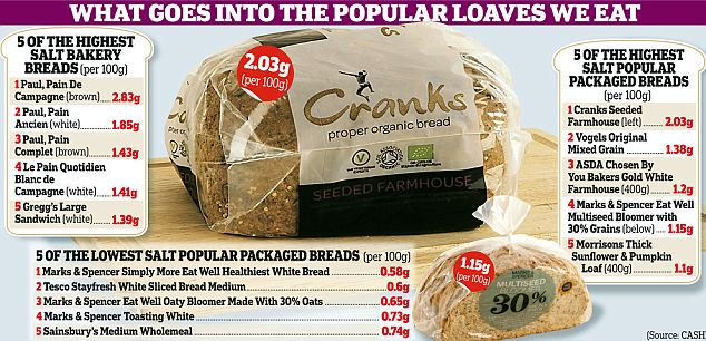 What goes into the popular loaves we eat
