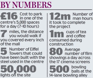 Westfield by numbers