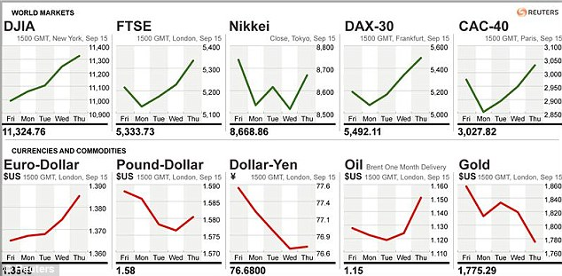A graphic from 1500 GMT yesterday shows the fluctuations of the world's markets