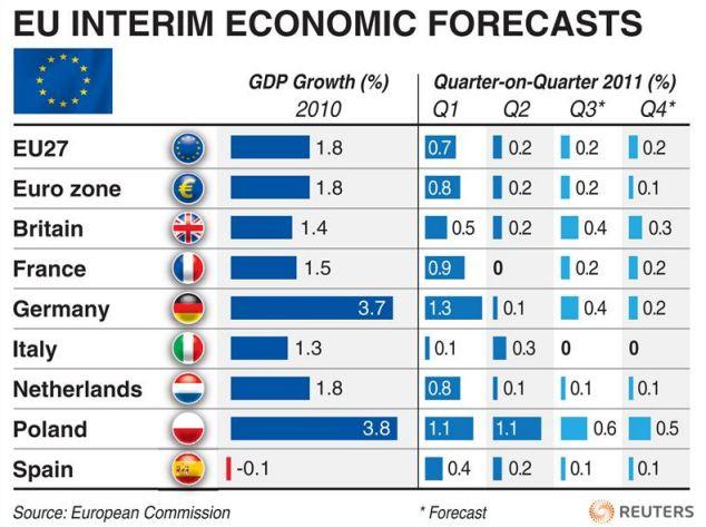 EU interim economic forecast