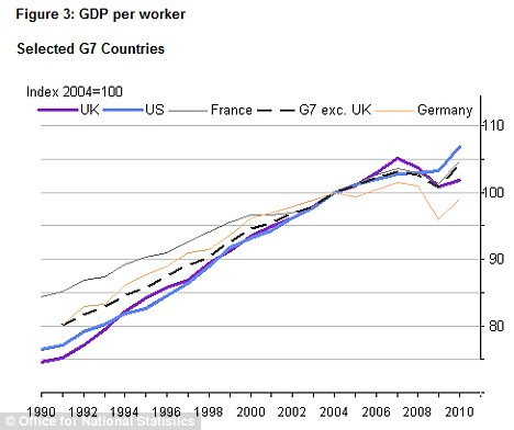Concerns: The UK, as represented by a purple line, has failed to rise as sharply as the other G7 countries