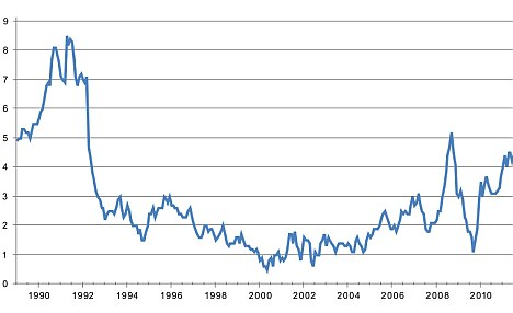 The UK headline inflation rate since 1988