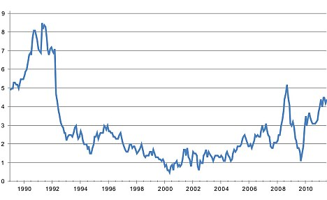 On the up: The UK headline inflation rate since 1988