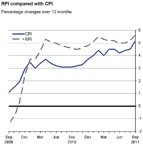 CPI vs RPI over the last two years