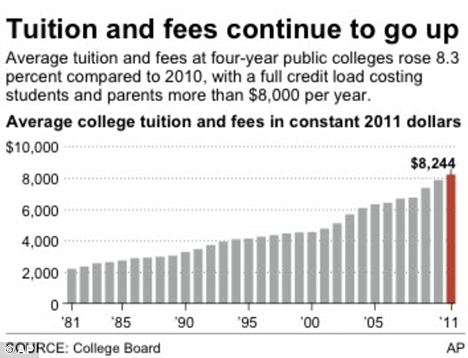 Continually increasing: Tuition rates have increa
