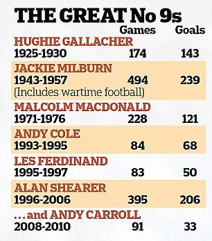 Great Newcastle United No 9s