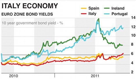 Italy bond yields