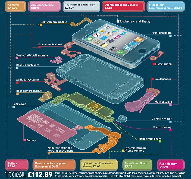What iPhones really cost...