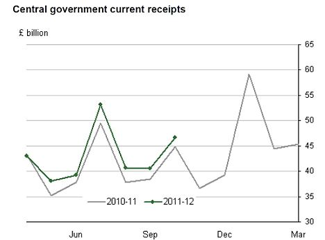 Central government current receipts