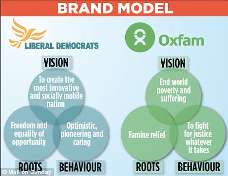 Brand: The Oxfam 'vision' template Mr Clegg wants his party to follow