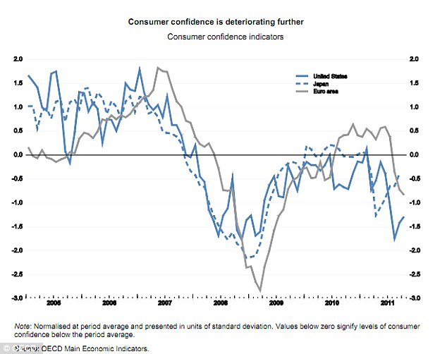 Fear: This graphic shows how consumer confidence in the U.S. has generally been lower than in Japan and the euro area, and has fallen recently