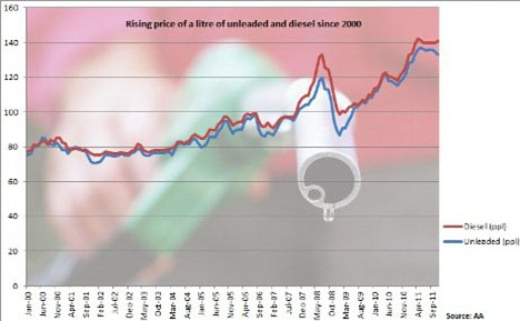 Petrol prices since 2000