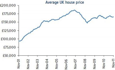 Average UK house price in November 2011