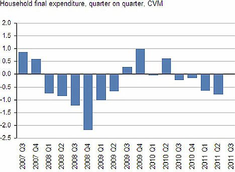 Household expenditure chart