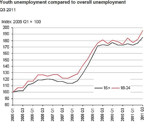 Youth unemployment to total unemployment