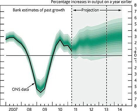 The Bank of England's projection for GDP growth from August 2011