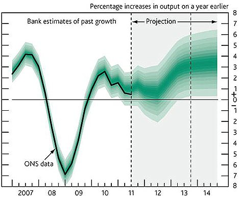 The Bank of England's projection for GDP growth from November 2011