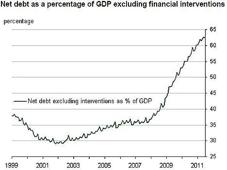 UK public sector debt - Source: ONS