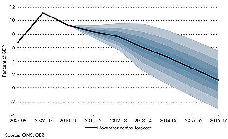 OBR borrowing forecast - November 2011