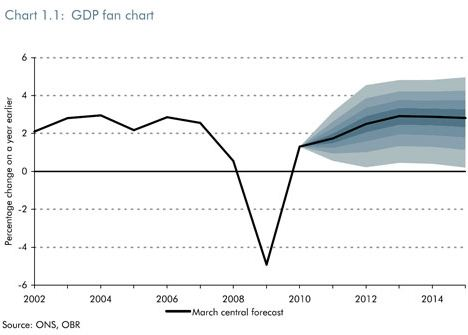 Not so gloomy: How the OBR's forecasts looked in March