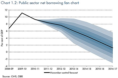 Deficit reduction now: How the OBR sees Government net borrowing falling in its new forecasts