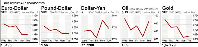 How currency and commodity markets stood at 3pm yesterday