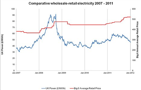 How they compare: Graph shows the difference in wholesale electricity prices between 2007 - 2011. Source: Consumer Focus