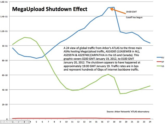 Numbers: This graph shows how the shutdown of MegaUpload caused a noticeable drop in global internet traffic