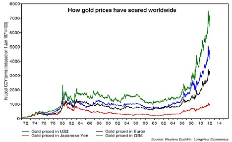 Gold rush: The graph shows the huge surge in gold prices in recent years
