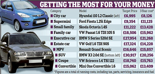 Driving a bargain: A table of the best-value cars in ten categories, according to analysis by What Car? magazine