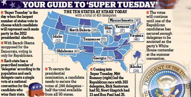 Super Tuesday graphic