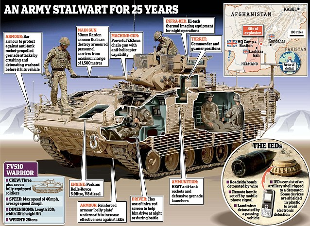 Overdue: The MoD's other main armoured vehicle, the Warrior, was heavily criticised by a coroner five years ago for not having enough protection. Improvements were finally made in June 2011